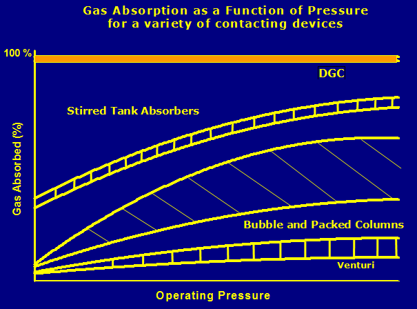 Gas absorption as a function of pressure for a variety of contacting devices